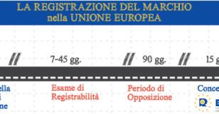 Marchio della Unione Europea