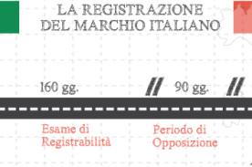 Procedimento di registrazione del marchio in Italia