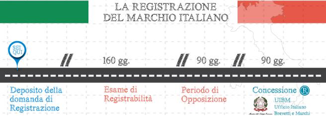 Marchio Italiano